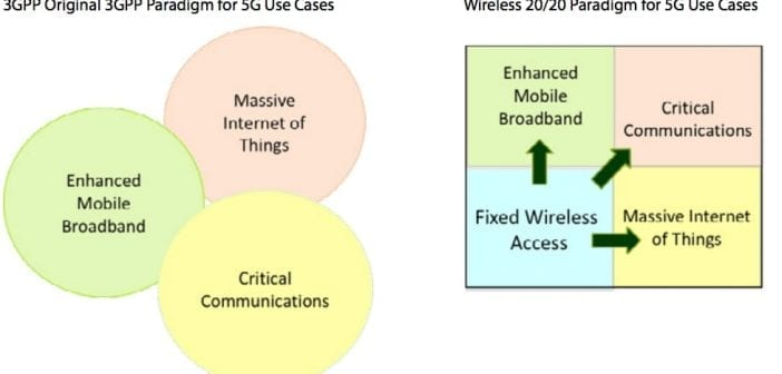 Analyst Angle: Spectrum strategies for 5G 2019 update